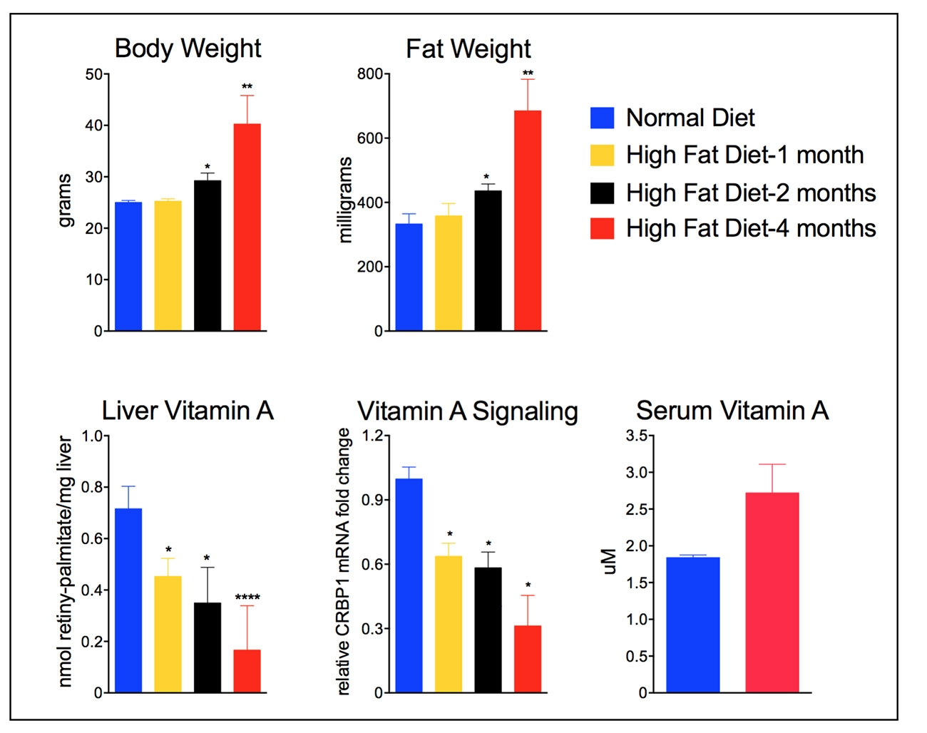Obesity and vitamin A levels